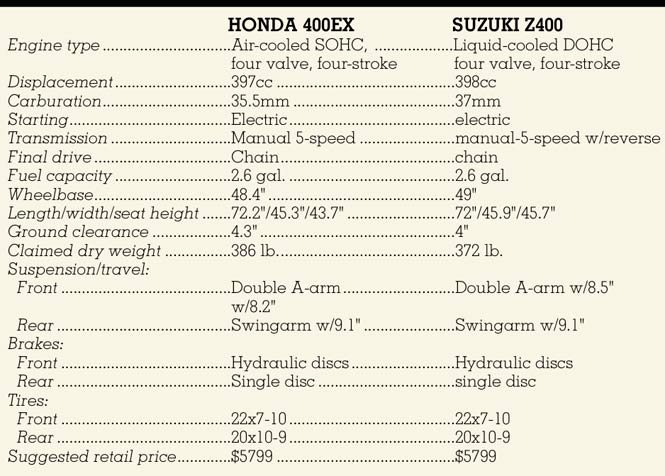 Shootout Honda 400ex Vs Suzuki Z400 Two Upgraded Models